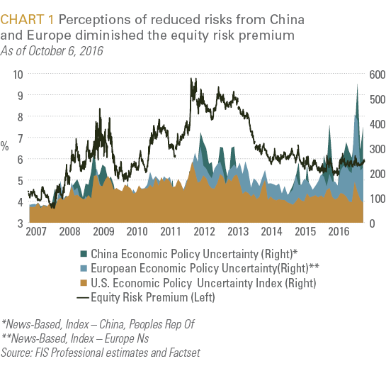 Perceptions of reduced risks from China and Europe diminished the equity risk premium