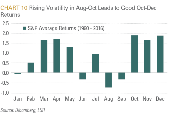 Rising Volatility in Aug-Oct Leads to Good Oct-Dec Returns