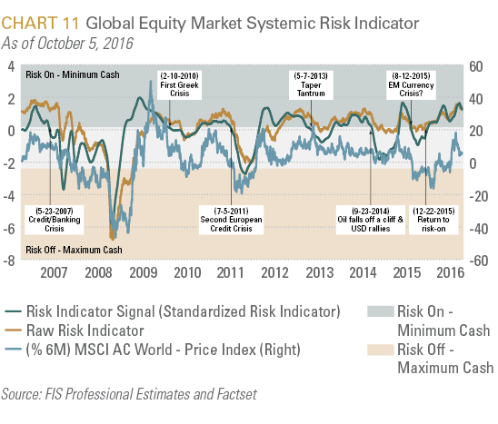 Global Equity Market Systemic Risk Indicator