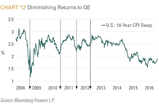 Diminishing Returns to QE