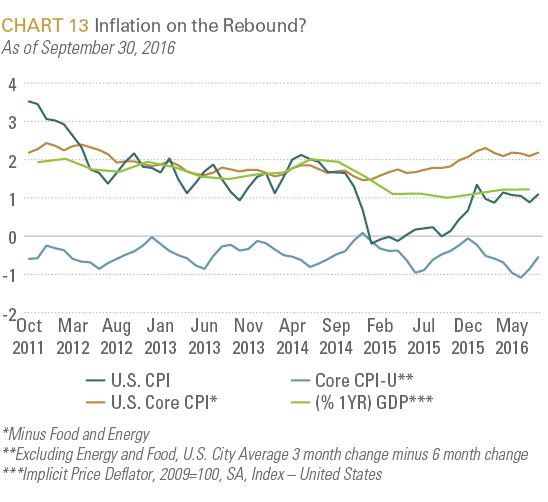 Inflation on the Rebound?