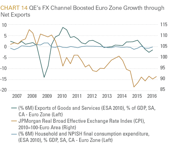 QE's FX Channel Boosted Euro Zone Growth through Net Exports