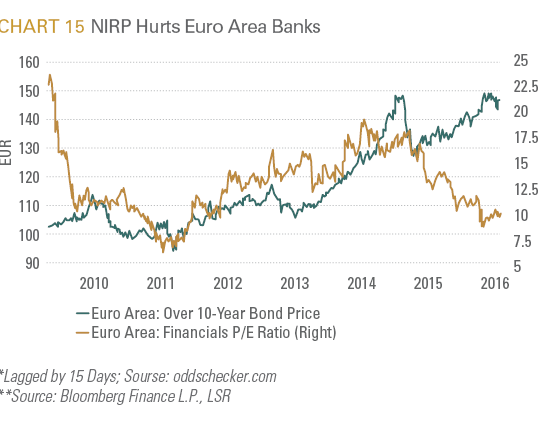 NIRP Hurts Euro Area Banks