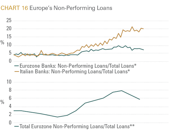 thesis on non performing loans Impact of nonperforming loans on conventional banks the non-performing loans is created due to high interest rate & discount rate which affects the credit risk.