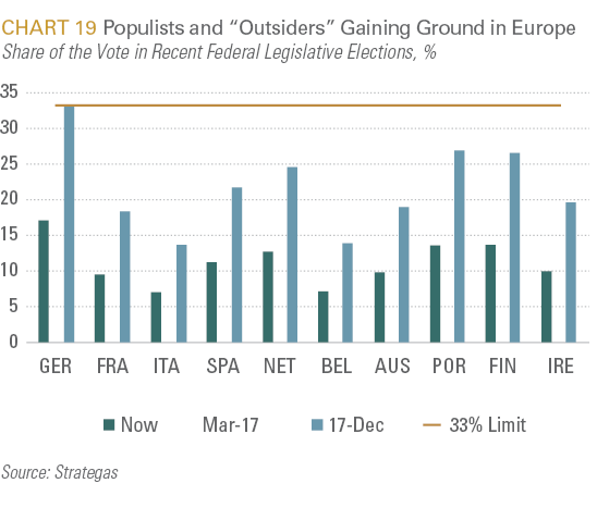 "Populists and ""Outsiders"" Gaining Ground in Europe"