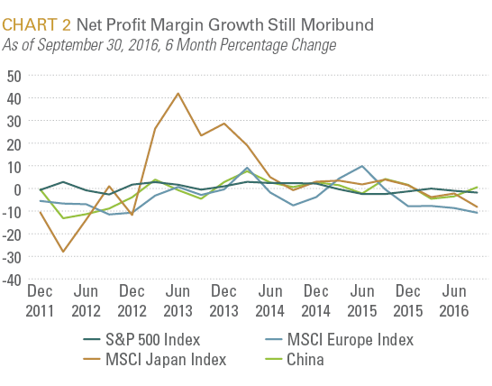 Net Profit Margin Growth Still Moribund