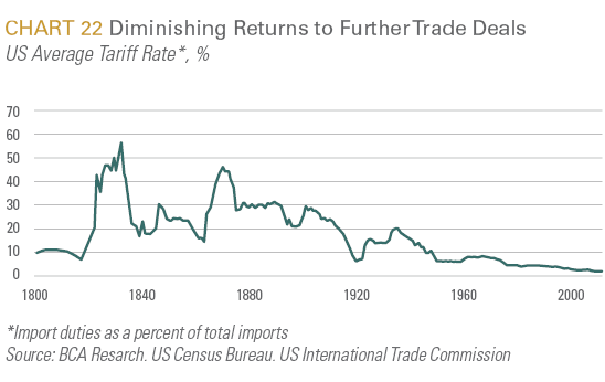 Diminishing Returns to Further Trade Deals