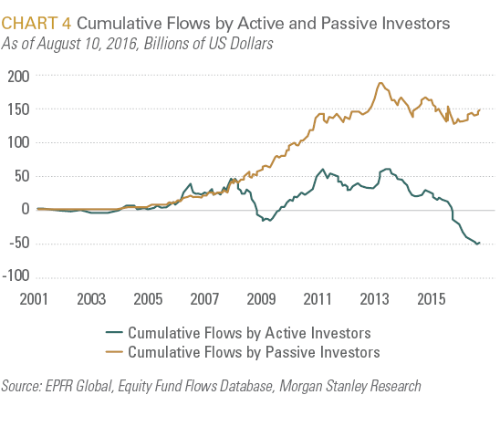 Cumulative Flows by Active and Passive Investors