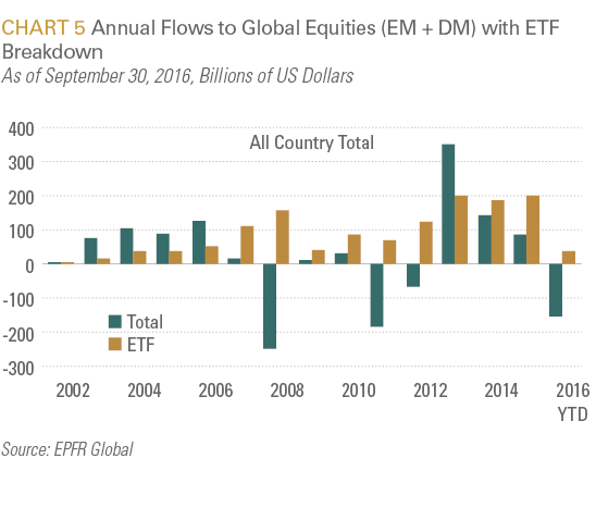 Annual Flows to Global Equities (EM + DM) with ETF Breakdown