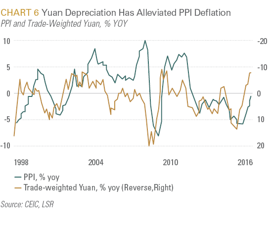 Yuan Depreciation Has Alleviated PPI Deflation