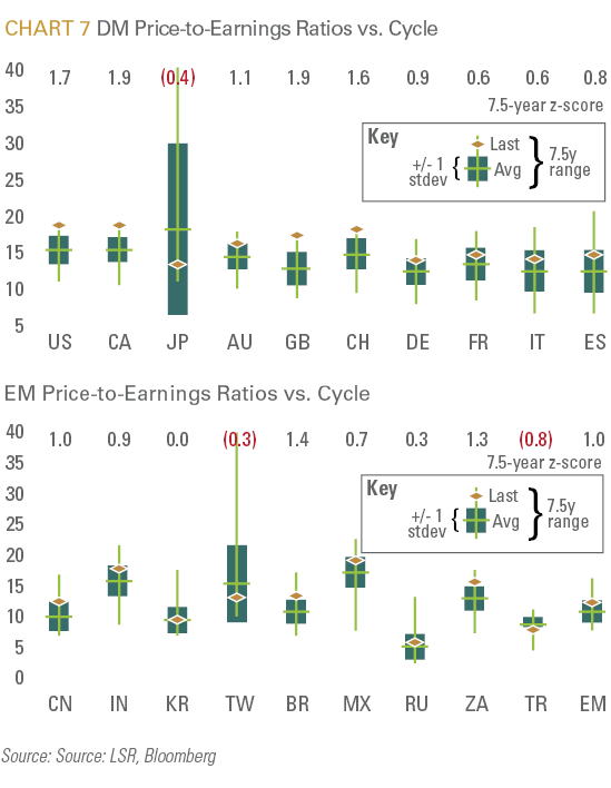 DM Price-to-Earnings Ratios vs. Cycle
