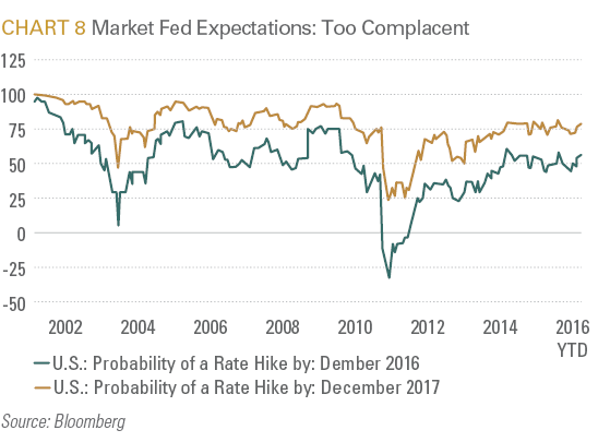 Market Fed Expectations: Too Complacent