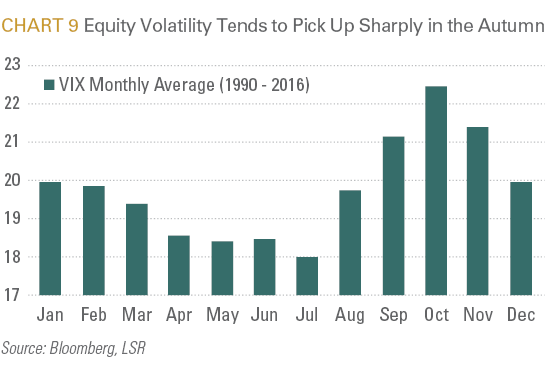 Equity Volatility Tends to Pick Up Sharply in the Autumn