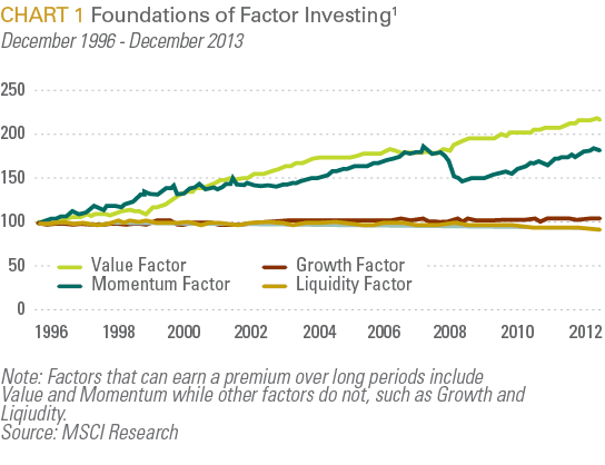Foundations of Factor Investing