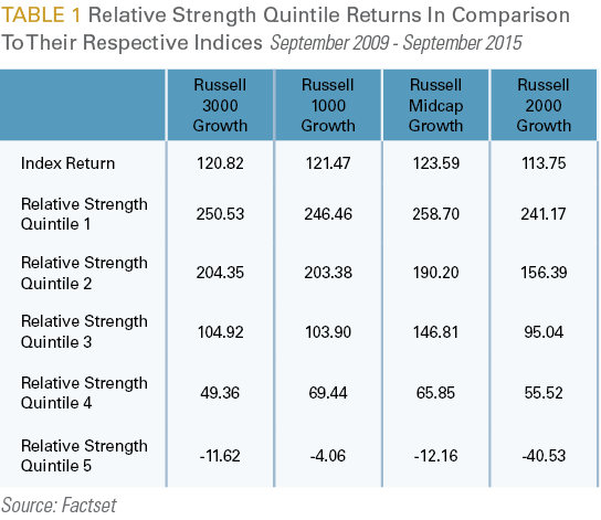 Relative Strength Quintile Returns In Comparison