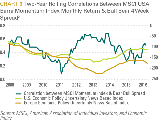 Two-Year Rolling Correlations Between MSCI USA Barra Momentum Index Monthly Return & Bull Bear 4 Week Spread