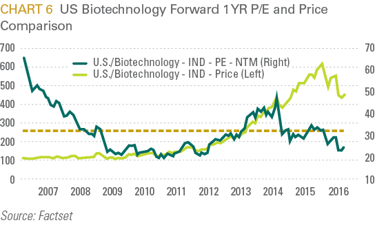 US Biotechnology Forward 1 YR P/E and Price Comparison