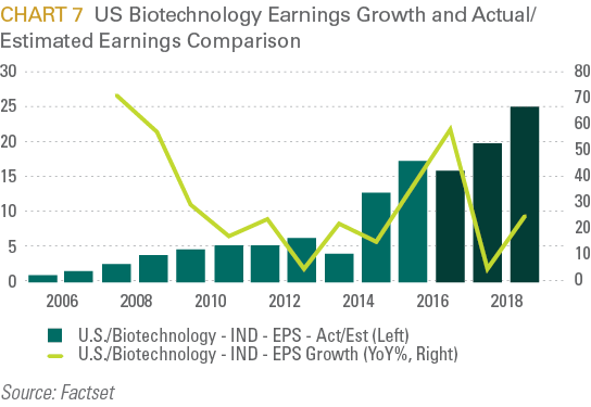 US Biotechnology Earnings Growth and Actual/Estimated Earnings Comparison