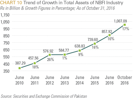 Trend of Growth in Total Assets of NBFI Industry