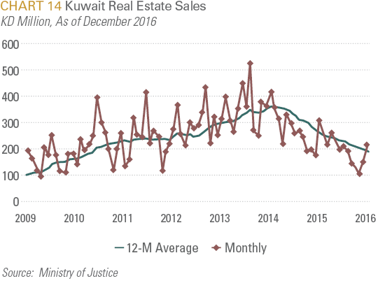 Kuwait Real Estate Sales