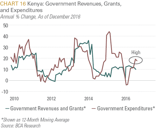 Kenya: Government Revenues, Grants and Expenditures