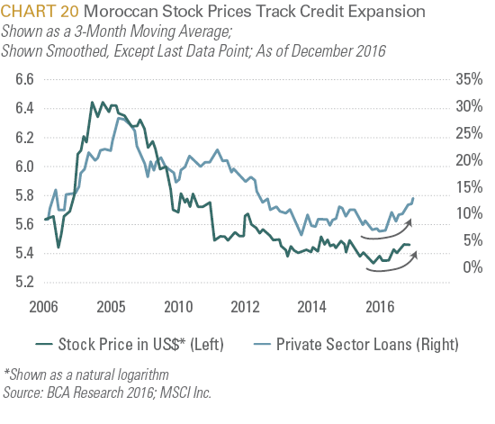Moroccan Stock Prices Track Credit Expansion