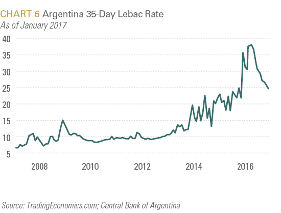 Argentia 35-Day Lebac Rate
