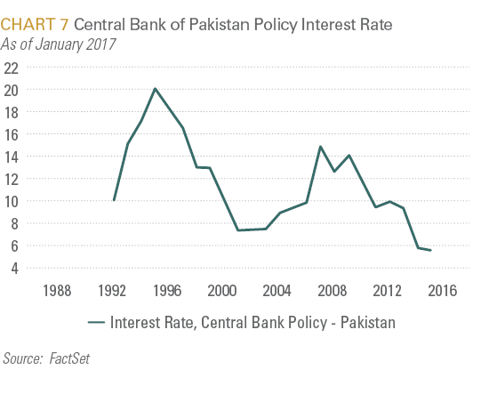 Central Bank of Pakistan Policy Interest Rate