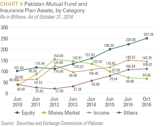 Pakistan Mutual Fund and Insurance Plan Assets