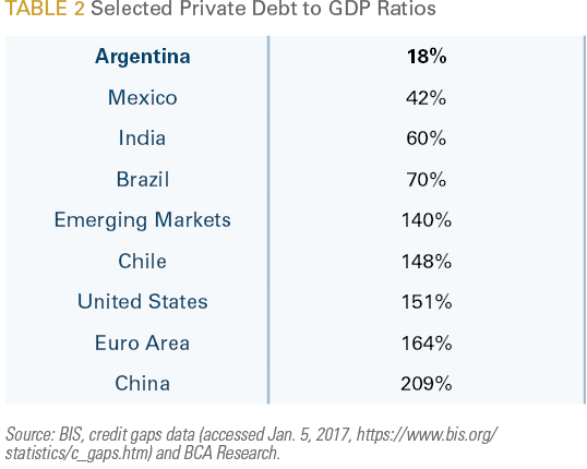 Selected Private Debt to GDP Ratios