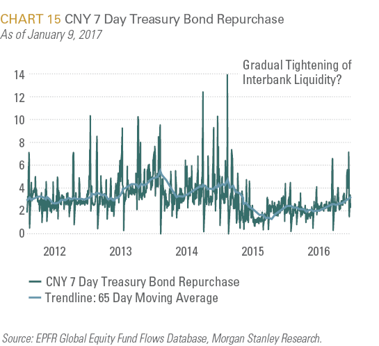CNY 7 Day Treasury Bond Repurchase