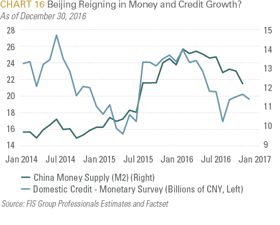 Beijing Reigning in Money and Credit Growth?