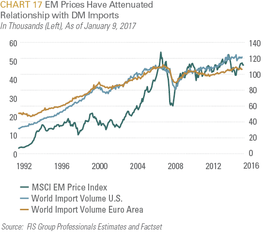 EM Prices Have Attenuated Relationshio with DM Imports