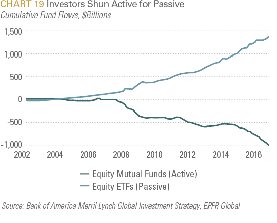 Investors Shun Active for Passive