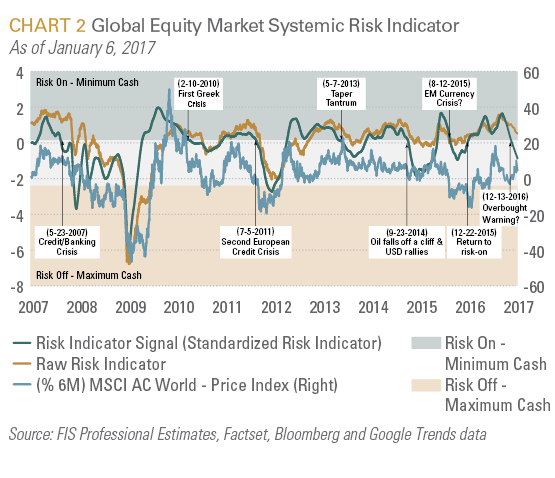 Global Equity Market Systematic Risk Indicator