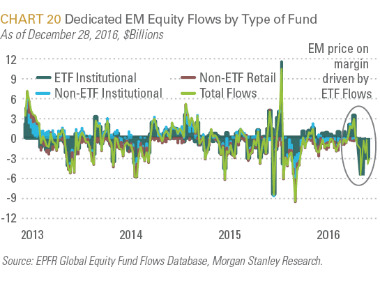 Dedicated EM Equity Flows by Type of Fund