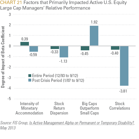 Factors that Primarily Impacted Active US Equity Large Cap Managers' Relative Performance