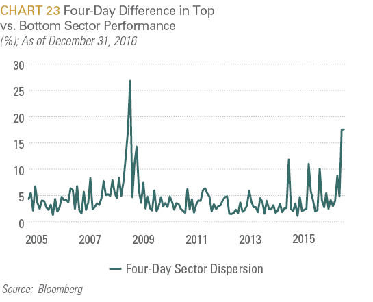 4 Day Difference in Top vs Bottom Sector Performance