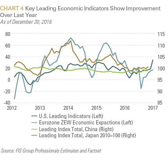 Key Leading Economic Indicators Show Improvement Over Last Year