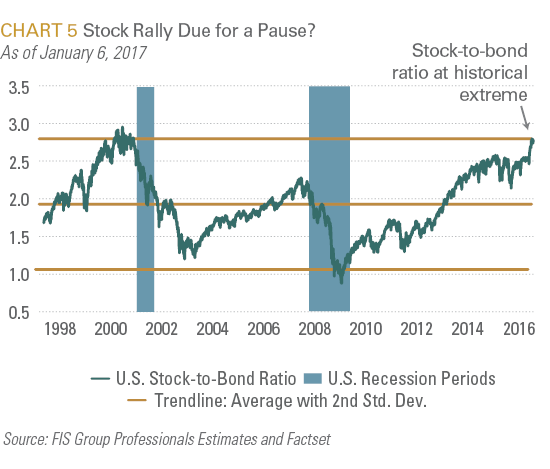 Stock Rally Due for a Pause?