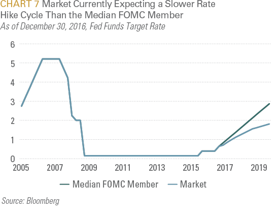 Market Currently Expecting a Slower Rate Hike Cycle Than the Median FOMC Member